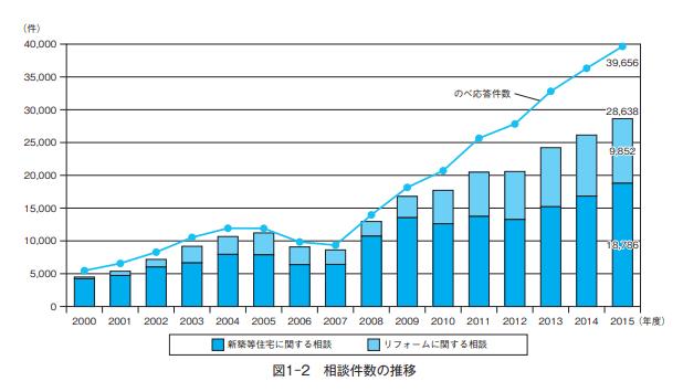 リフォーム相談経年グラフ